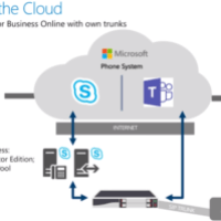 Microsoft_Teams_Hybrid_Solution_with_sbc