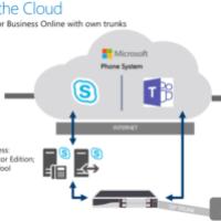 Microsoft_Teams_Hybrid_Solution_with_sbc
