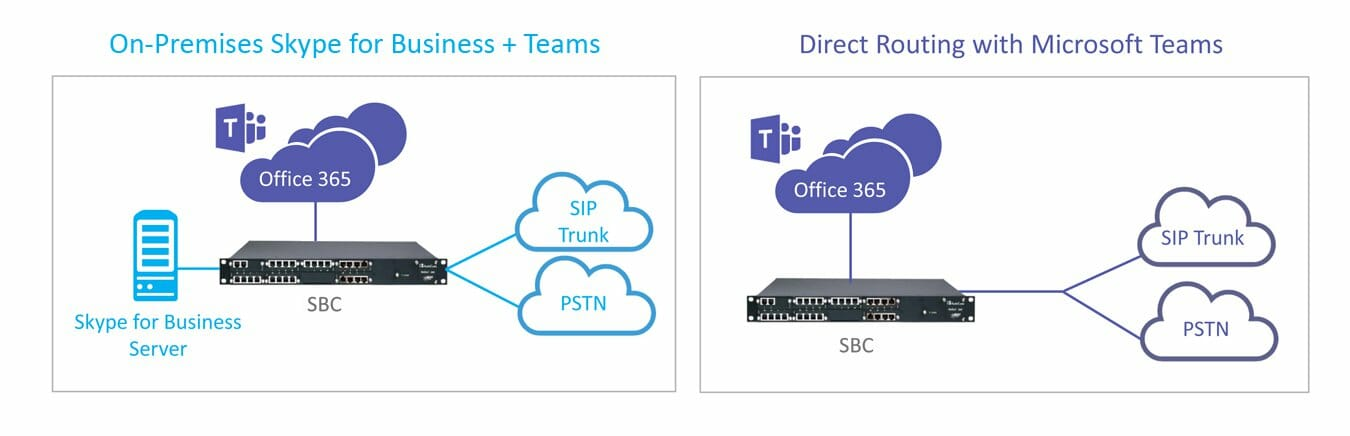 on-premises-skype4b-direct-routing-with-microsoft-teams_1