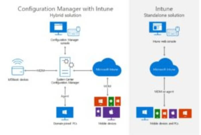 Hybrid Deployment SCCM and Intune