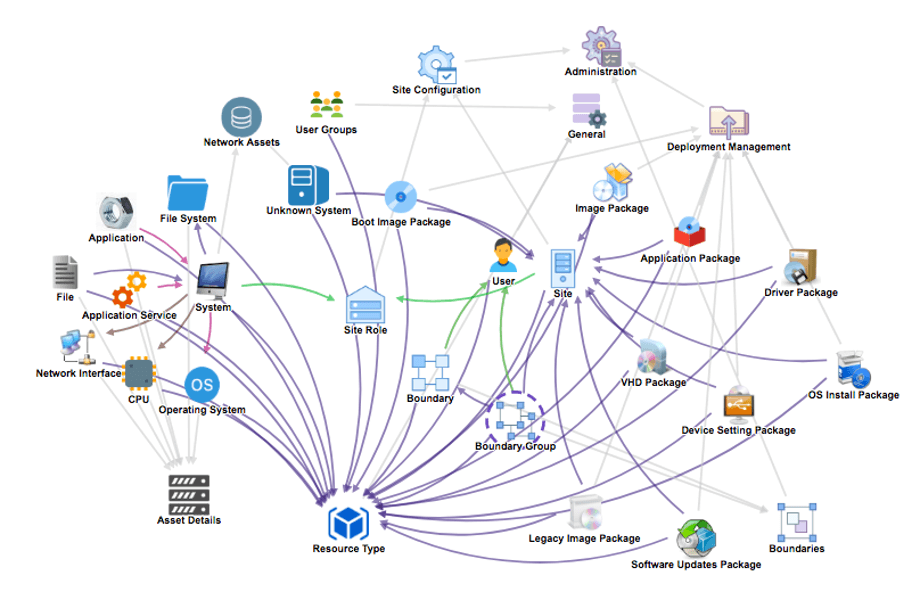 SCCM- System Center Configuration Manager