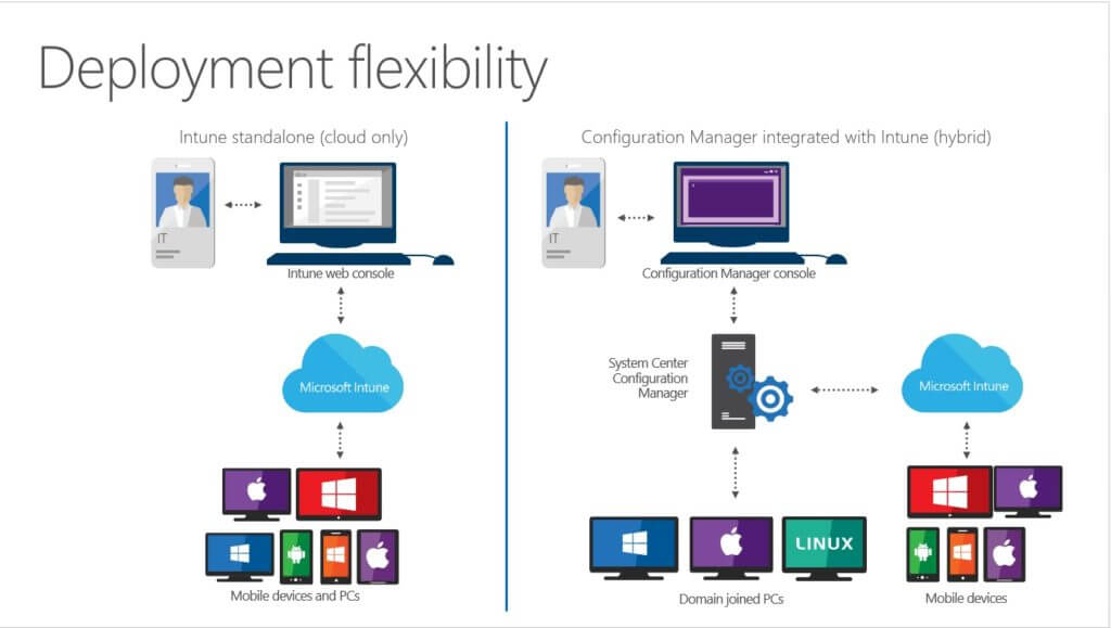 SCCM and Microsoft Intune