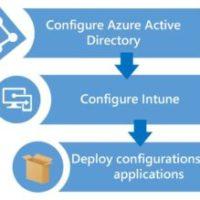 AzureActiveDirectory_ConfigureIntune_Deploy_Configurations