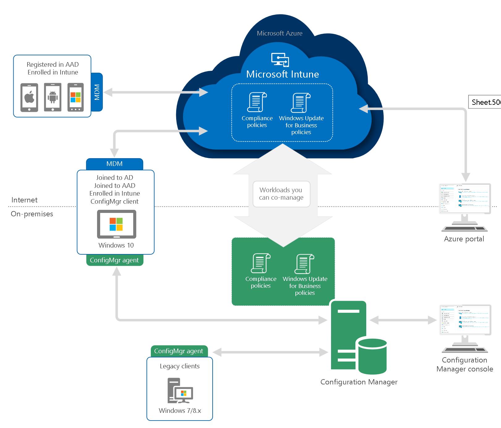 options_deploiement_co-management