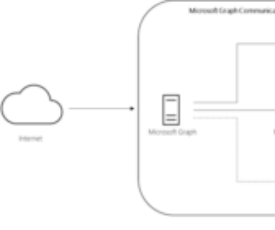 MicrosoftGraph_API_Cloud_Communications