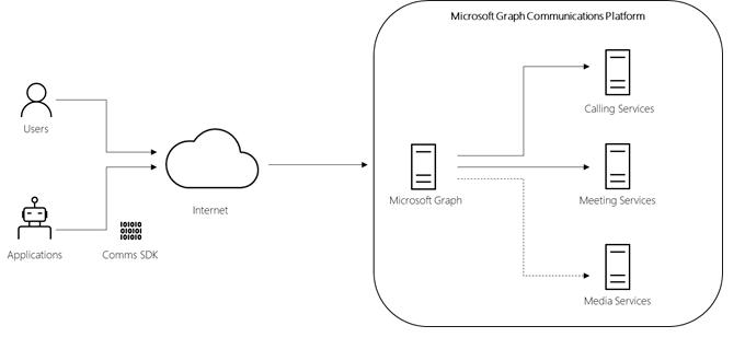 MicrosoftGraph_API_Cloud_Communications