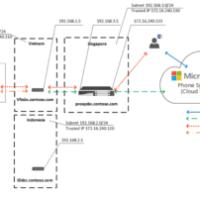 Local Media Optimization for Microsoft Teams