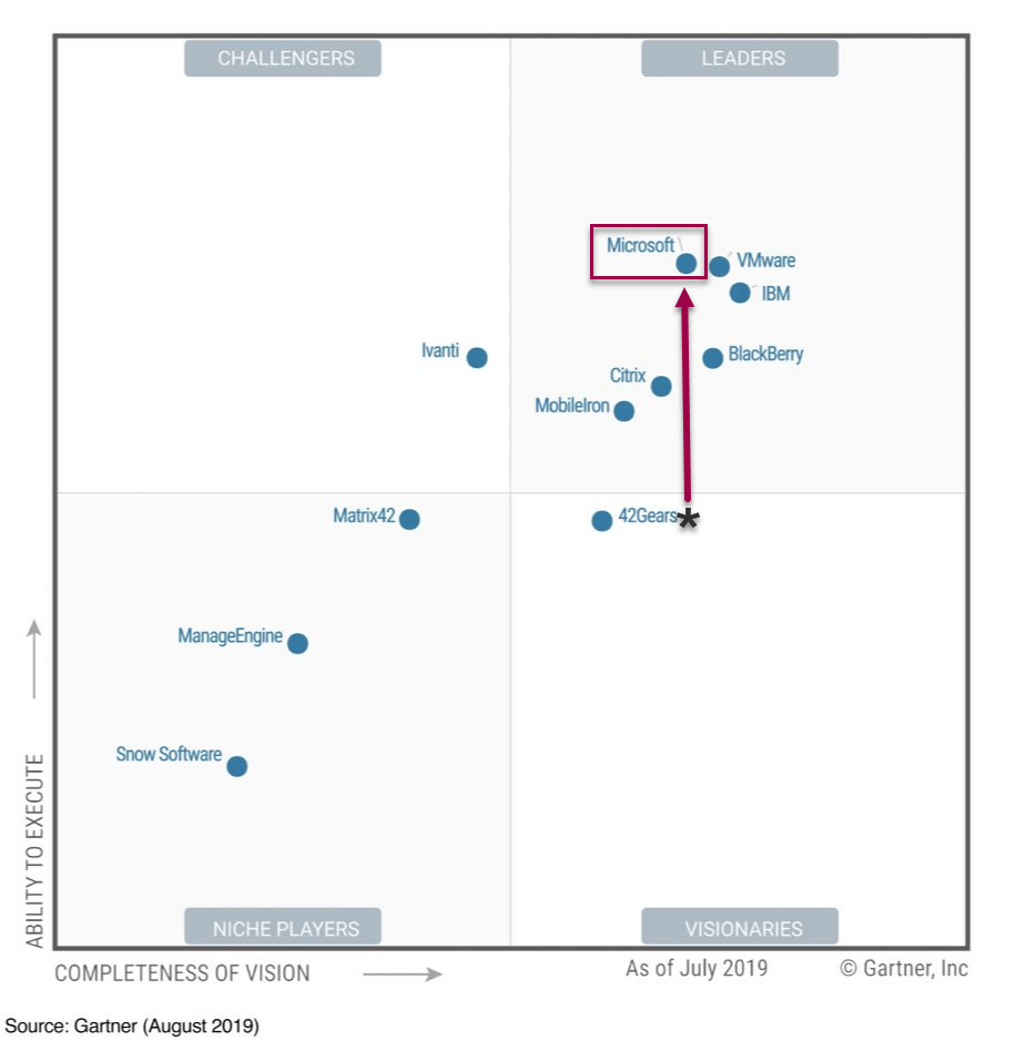 Gartner_UEM_2019_new